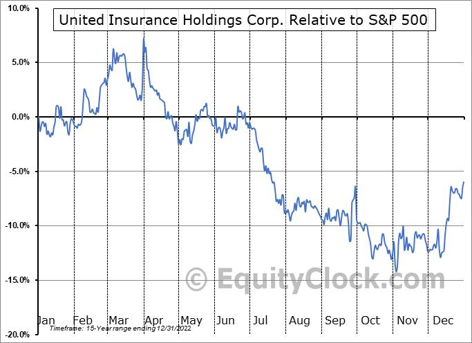 UIHC Relative to the S&P 500