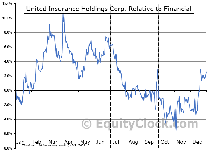 UIHC Relative to the Sector
