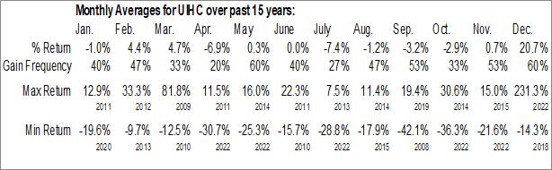 Monthly Seasonal United Insurance Holdings Corp. (NASD:UIHC)