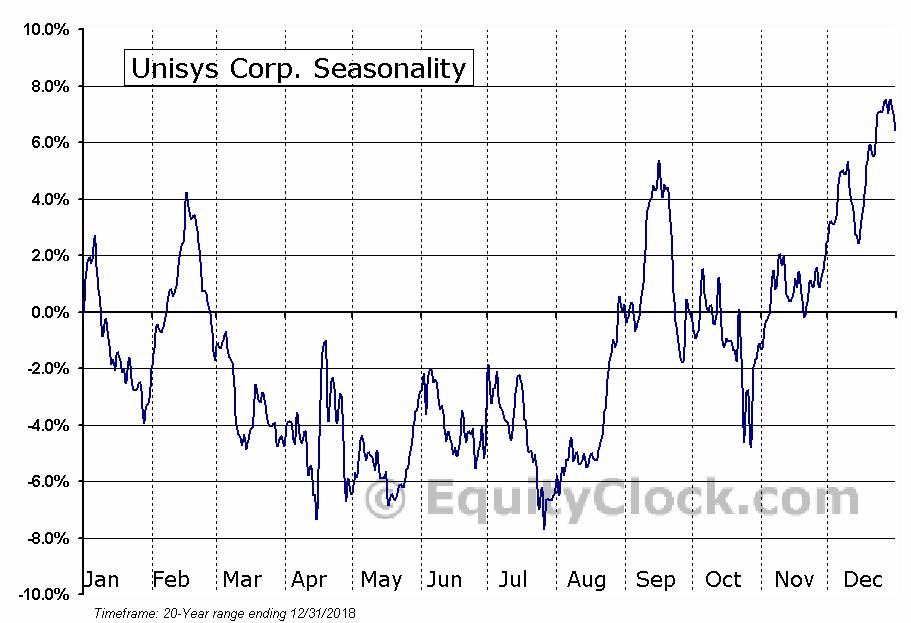 Unisys Corp. (NYSE:UIS) Seasonal Chart