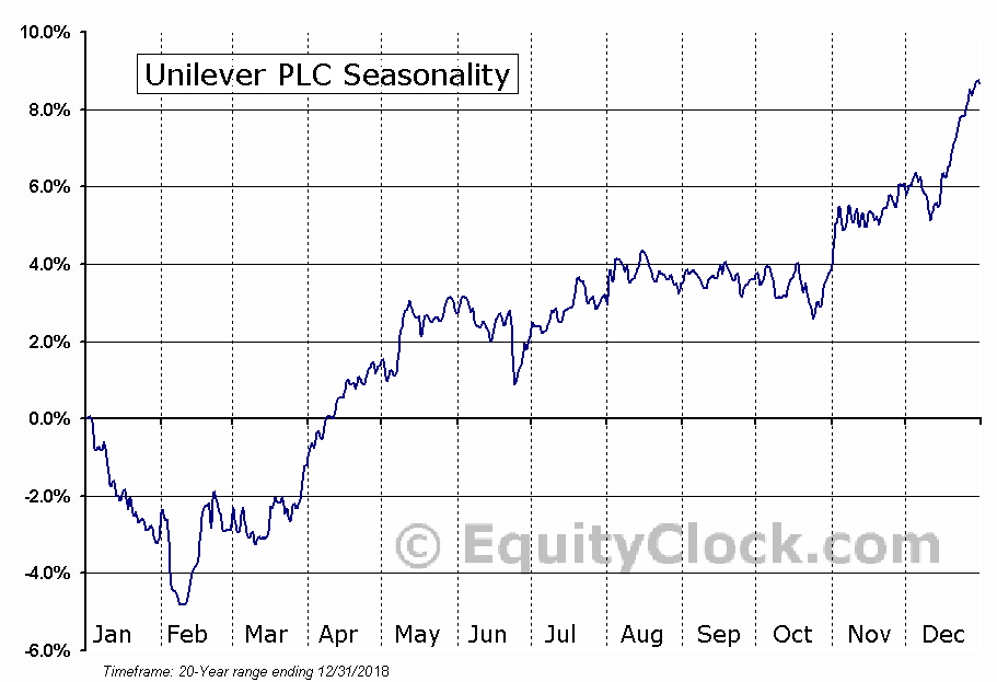 Unilever plc (ADR) (NYSE:UL) Seasonal Chart