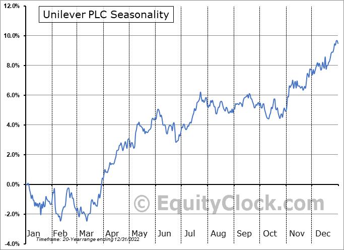 Unilever PLC (NYSE:UL) Seasonal Chart