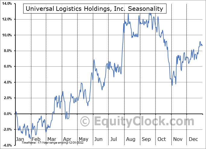 Universal Logistics Holdings, Inc. (NASD:ULH) Seasonality