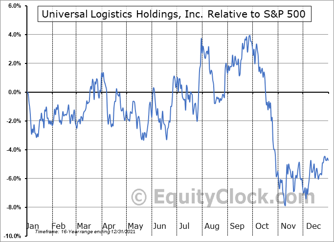 ULH Relative to the S&P 500
