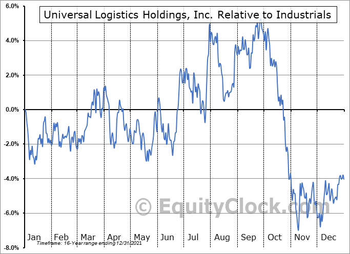 ULH Relative to the Sector