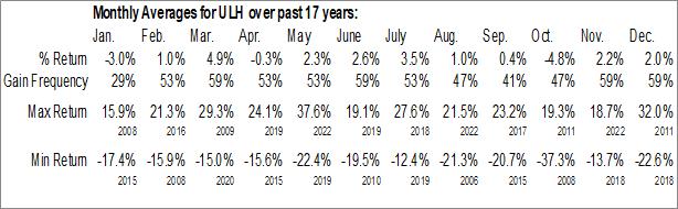 Monthly Seasonal Universal Logistics Holdings, Inc. (NASD:ULH)