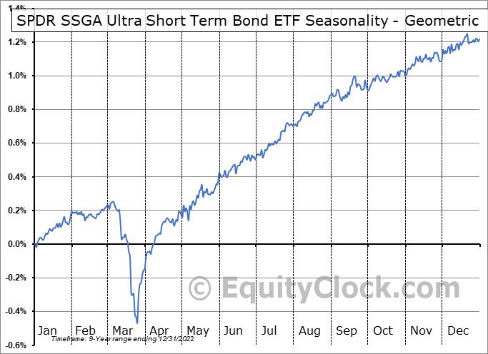 SPDR SSGA Ultra Short Term Bond ETF (AMEX:ULST) Seasonality