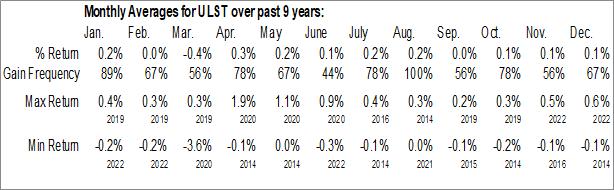 Monthly Seasonal SPDR SSGA Ultra Short Term Bond ETF (AMEX:ULST)