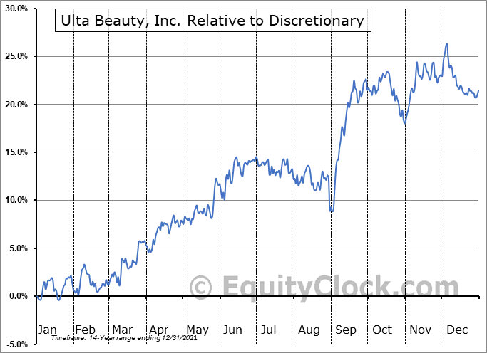 ULTA Relative to the Sector