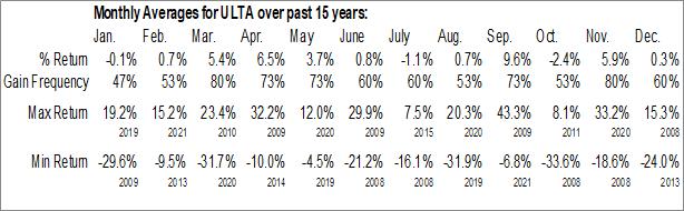 Monthly Seasonal Ulta Beauty, Inc. (NASD:ULTA)