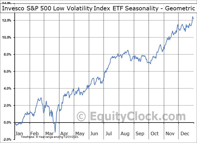 Invesco S&P 500 Low Volatility Index ETF (TSE:ULV/F.TO) Seasonality
