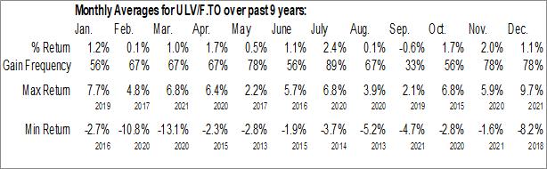 Monthly Seasonal Invesco S&P 500 Low Volatility Index ETF (TSE:ULV/F.TO)