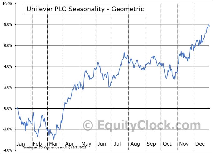 Unilever PLC (NYSE:UL) Seasonality