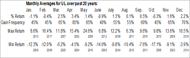Monthly Seasonal Unilever PLC (NYSE:UL)