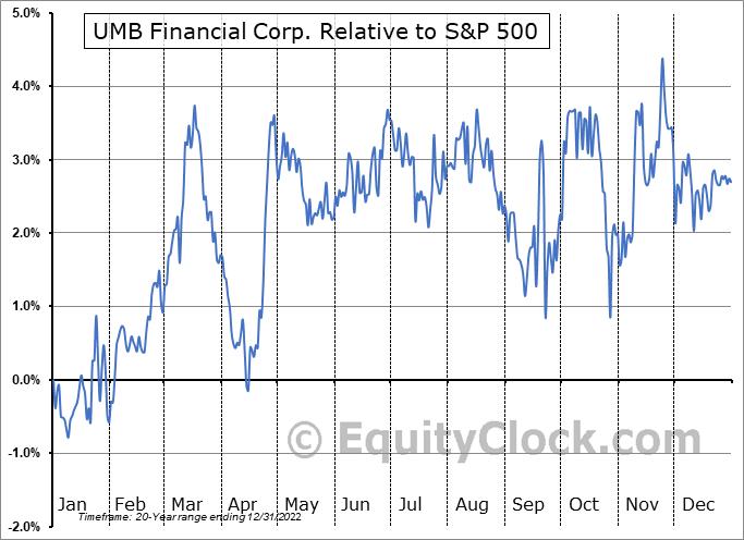 UMBF Relative to the S&P 500