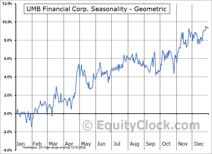 UMB Financial Corp. (NASD:UMBF) Seasonality