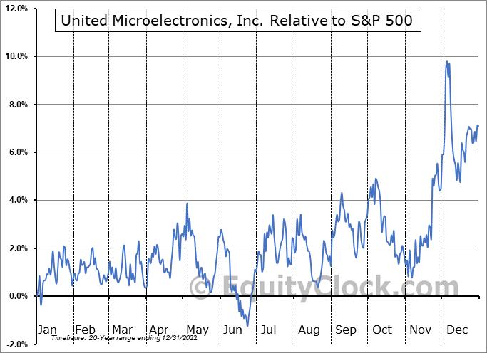 UMC Relative to the S&P 500
