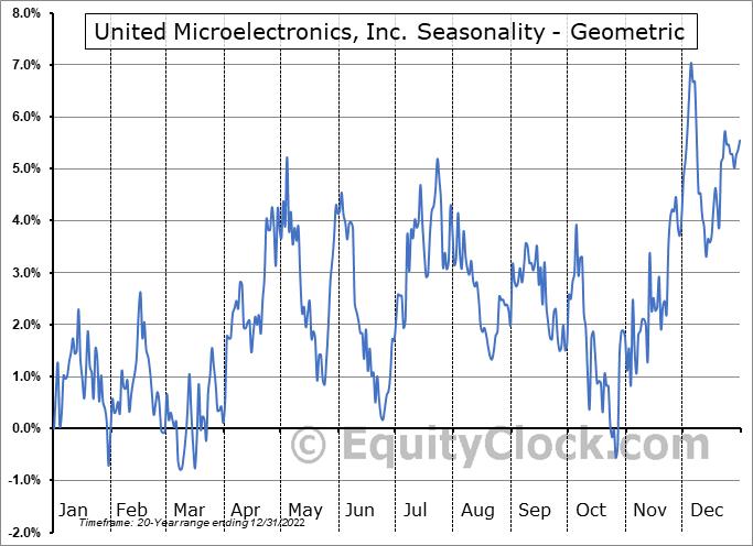 United Microelectronics, Inc. (NYSE:UMC) Seasonality