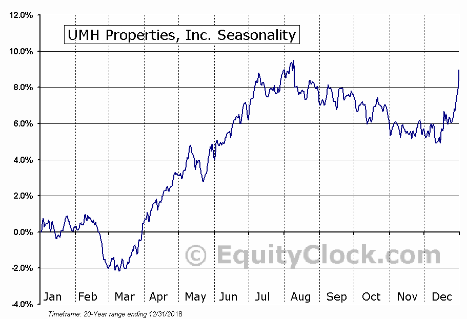 UMH Properties, Inc. (NYSE:UMH) Seasonal Chart