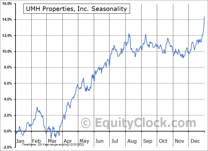 UMH Properties, Inc. (NYSE:UMH) Seasonality