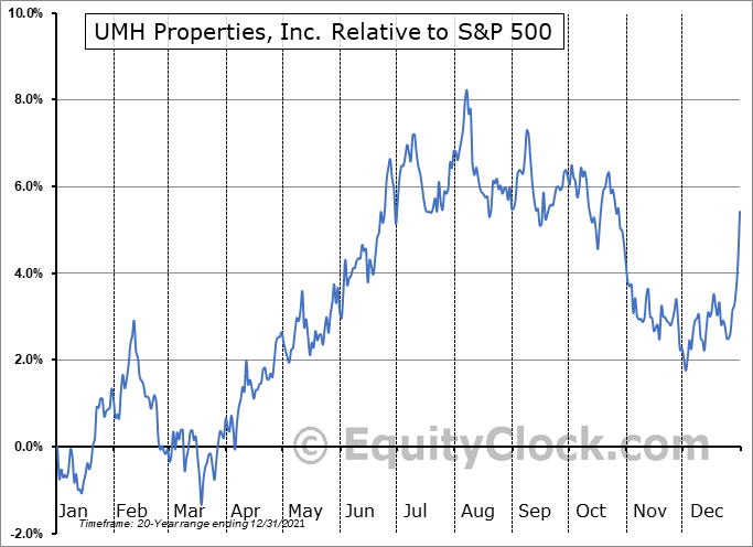 UMH Relative to the S&P 500