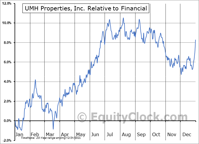 UMH Relative to the Sector