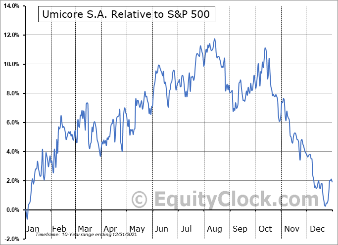 UMICY Relative to the S&P 500