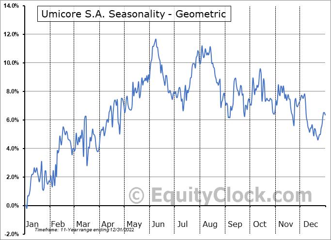 Umicore S.A. (OTCMKT:UMICY) Seasonality