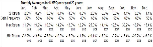 Monthly Seasonal Umpqua Holdings Corp. (NASD:UMPQ)