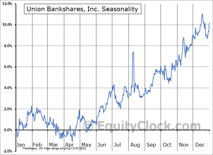 Union Bankshares, Inc. (NASD:UNB) Seasonal Chart