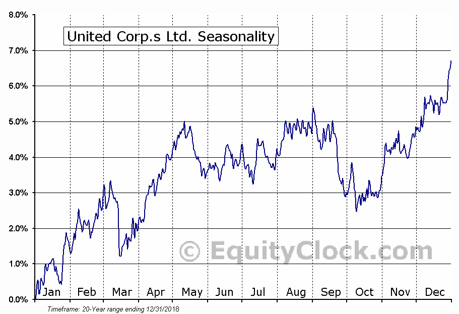 United Corp.s Ltd. (TSE:UNC) Seasonal Chart