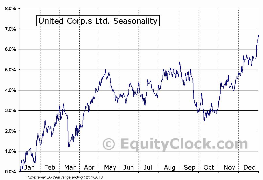United Corp.s Ltd. (TSE:UNC.TO) Seasonal Chart