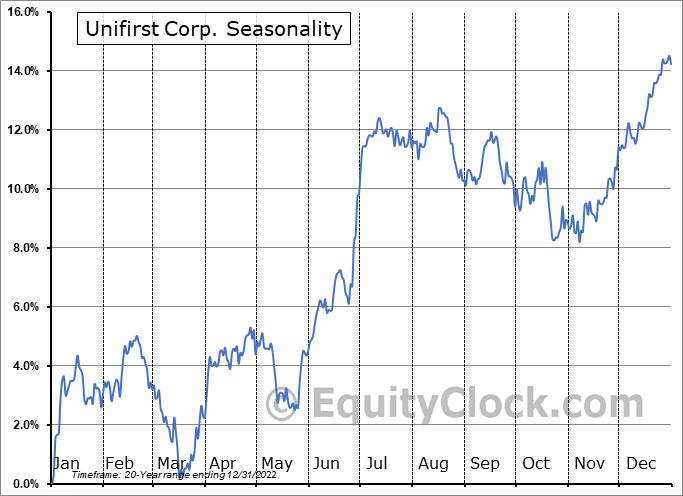 Unifirst Corporation Seasonal Chart