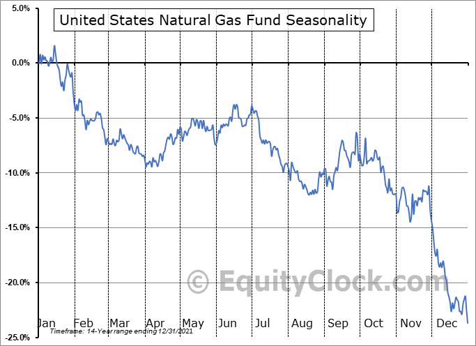 United States Natural Gas Fund (NYSE:UNG) Seasonal Chart