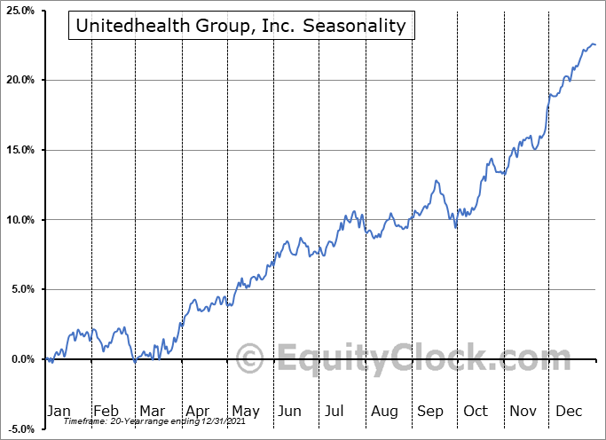 UnitedHealth Group Incorporated Seasonal Chart