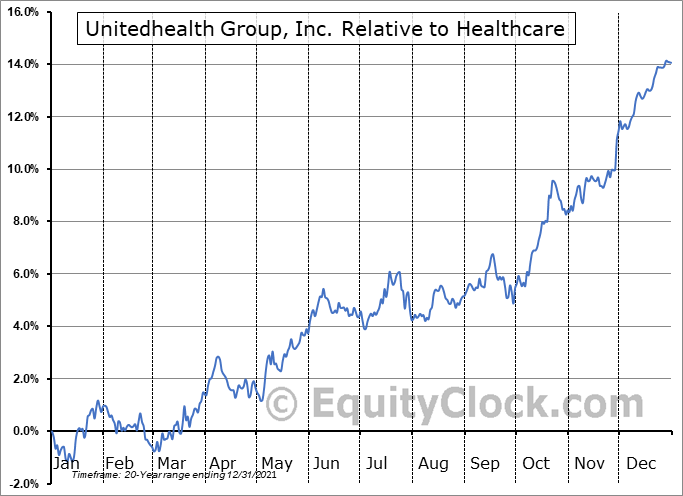 UNH Relative to the Sector