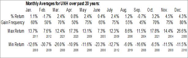 Monthly Seasonal Unitedhealth Group, Inc. (NYSE:UNH)