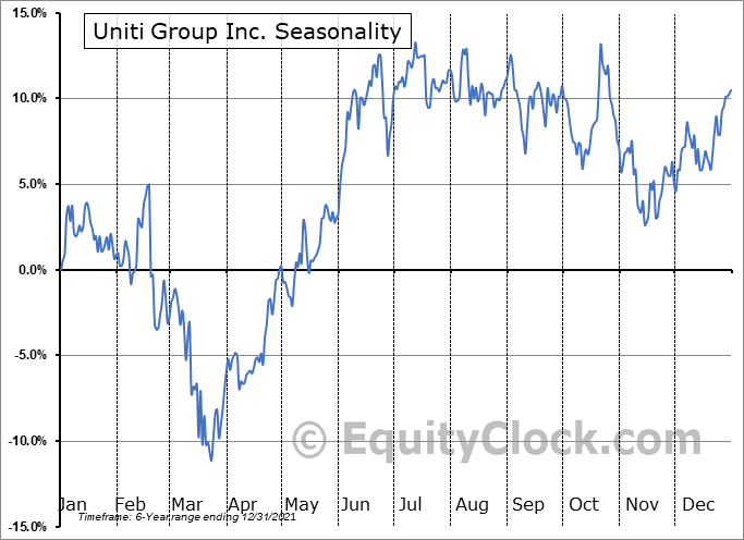 Uniti Group Inc. Seasonal Chart