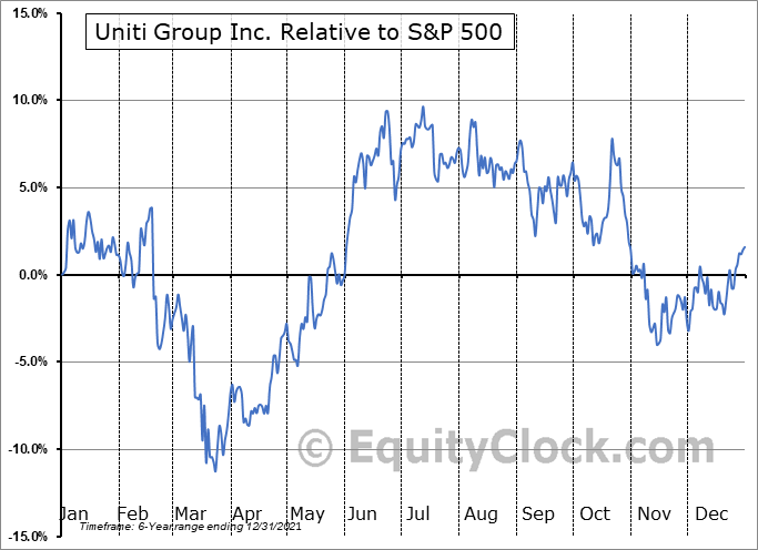 UNIT Relative to the S&P 500