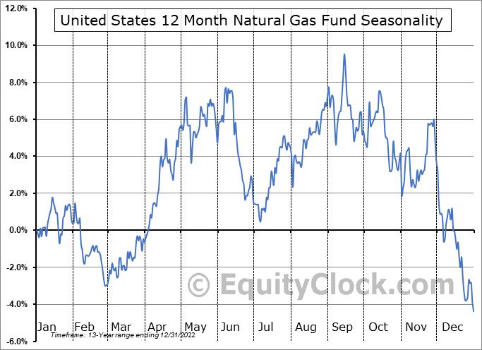 United States 12 Month Natural Gas Fund (NYSE:UNL) Seasonal Chart