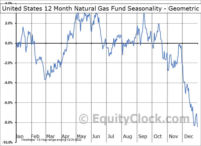 United States 12 Month Natural Gas Fund (NYSE:UNL) Seasonality