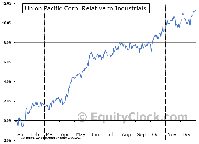 UNP Relative to the Sector