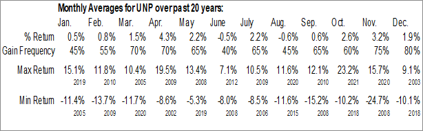 Monthly Seasonal Union Pacific Corp. (NYSE:UNP)