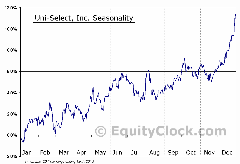 Uni-Select, Inc. (TSE:UNS.TO) Seasonal Chart