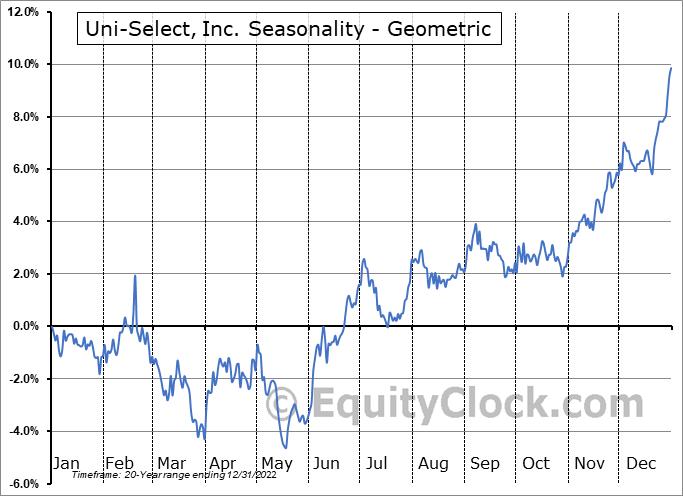 Uni-Select, Inc. (TSE:UNS.TO) Seasonality