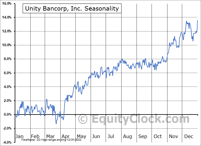 Unity Bancorp, Inc. (NASD:UNTY) Seasonality