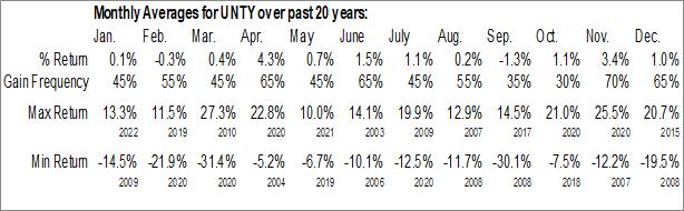 Monthly Seasonal Unity Bancorp, Inc. (NASD:UNTY)
