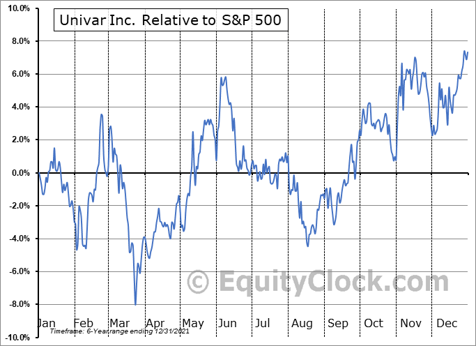 UNVR Relative to the S&P 500