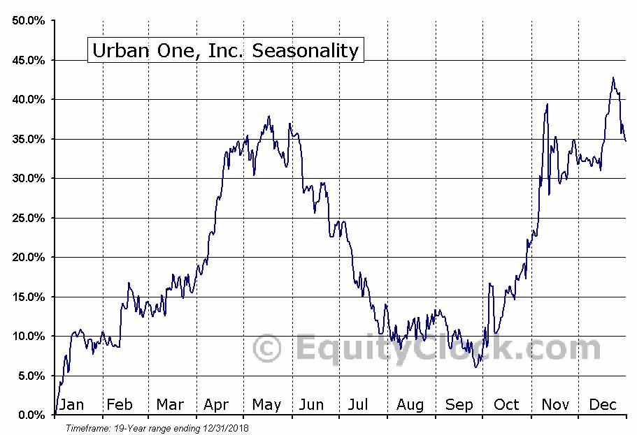 Urban One, Inc. (NASD:UONE) Seasonal Chart