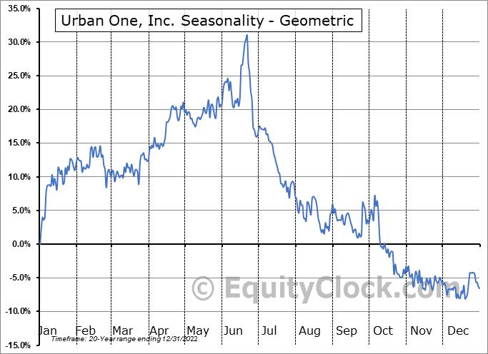 Urban One, Inc. (NASD:UONEK) Seasonality